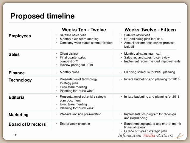 100 Day Plan Example Awesome the First 100 Days A Planning Framework for the Ceo
