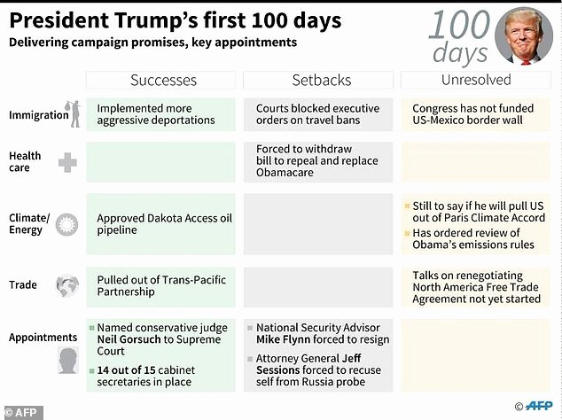 100 Day Plan Example Awesome Trump Marks tough First 100 Days Facing sober Realities