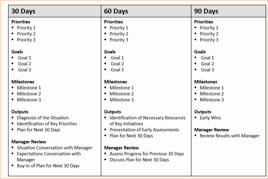 """100 Day Plan Example New Résultat De Recherche D Images Pour """"30 60 90 Days Plan"""
