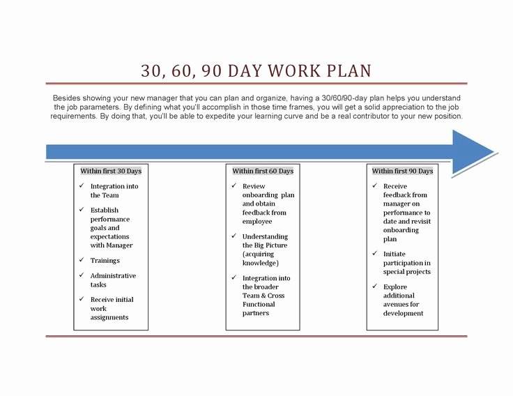 100 Day Plan New Job Awesome 30 60 90 Days Plan New Job Marketing Google Search