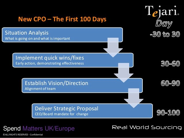 100 Day Plan New Job Inspirational New Cpo the First 100 Days