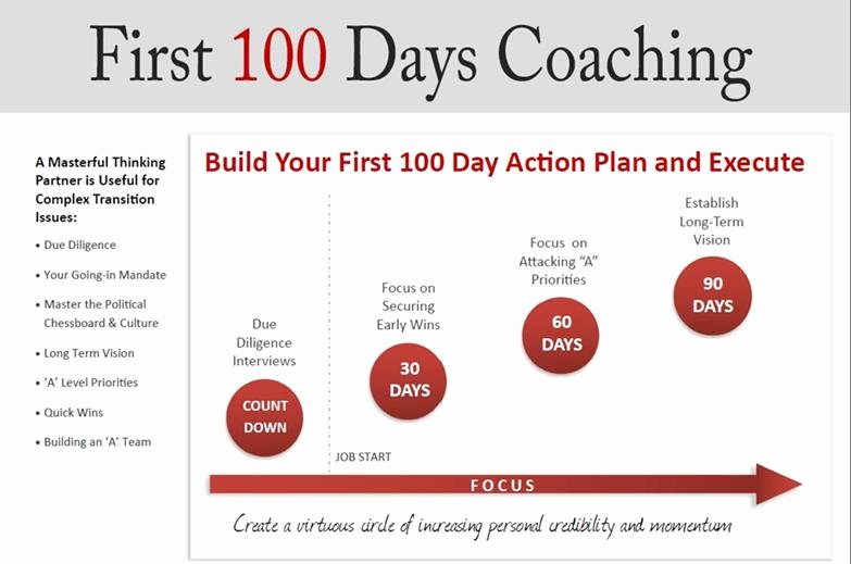100 Day Plan New Job Lovely Your First 100 Days