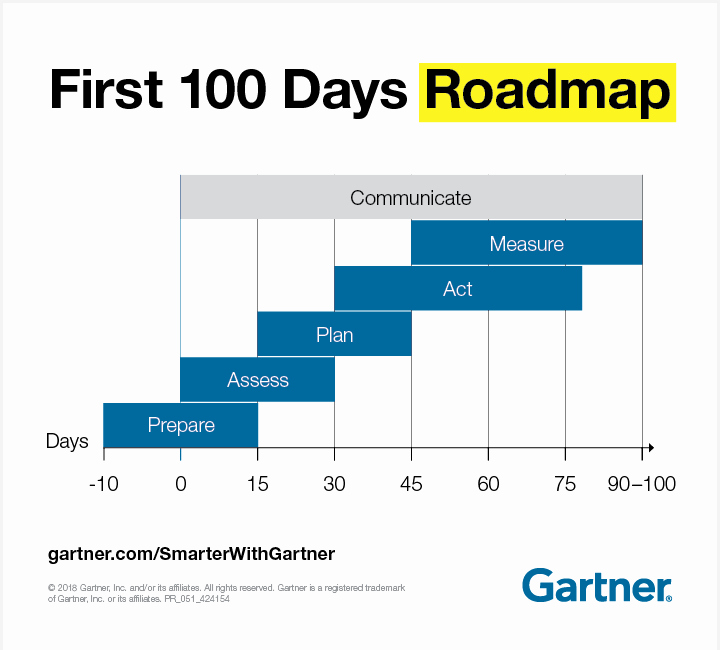 100 Day Plan New Job Unique Blueprint for A Cmo's First 100 Days Smarter with Gartner