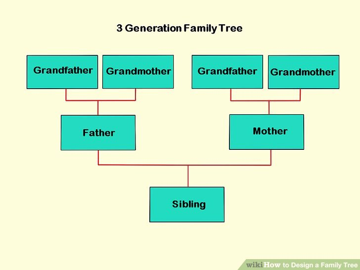 3 Generation Family Tree Inspirational How to Design A Family Tree with Wikihow