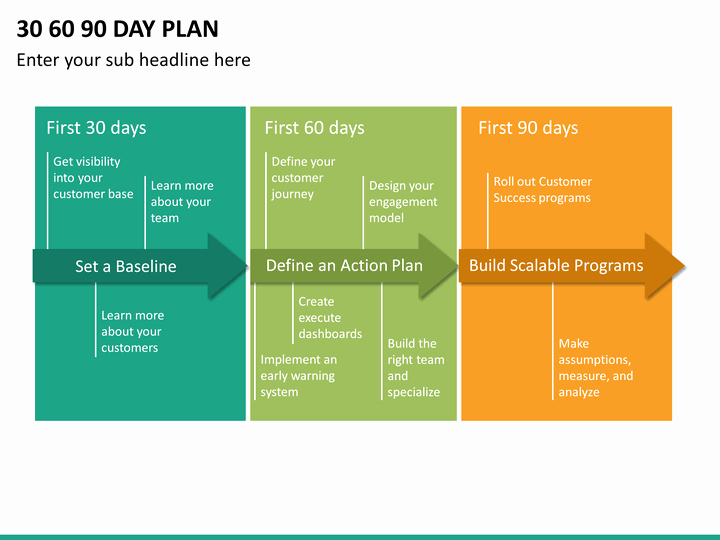 30 60 90 Action Plan Beautiful 30 60 90 Day Plan Powerpoint Template