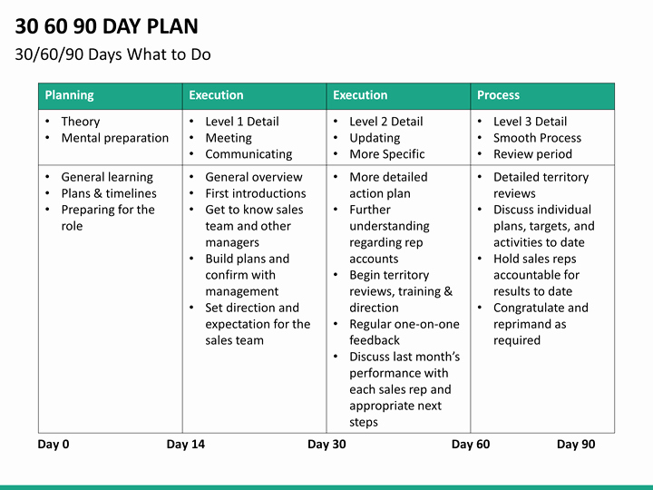 30 60 90 Action Plan Lovely 30 60 90 Day Plan Powerpoint Template