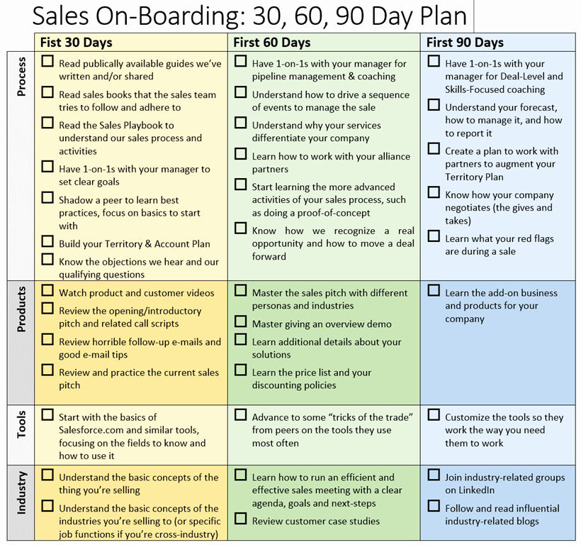 30 60 90 Business Plan Unique 30 60 90 Day Sales Plan Template