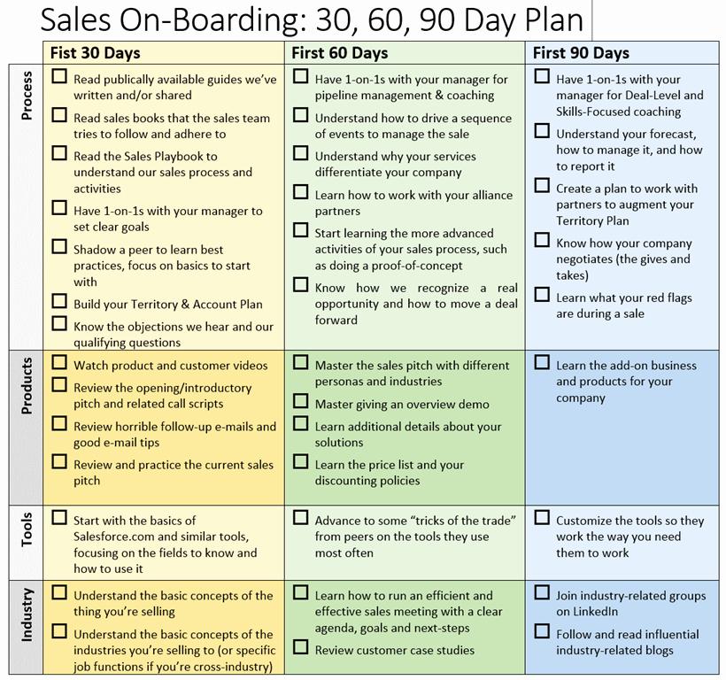 30 60 90 Business Plan Unique 30 60 90 Day Sales Plan Template