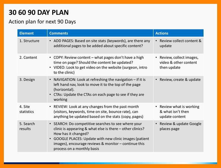 30 60 90 Plan Template Elegant 30 60 90 Day Sales Plan