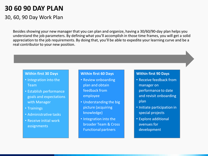 30 60 90 Plan Template Luxury 30 60 90 Day Plan Powerpoint Template