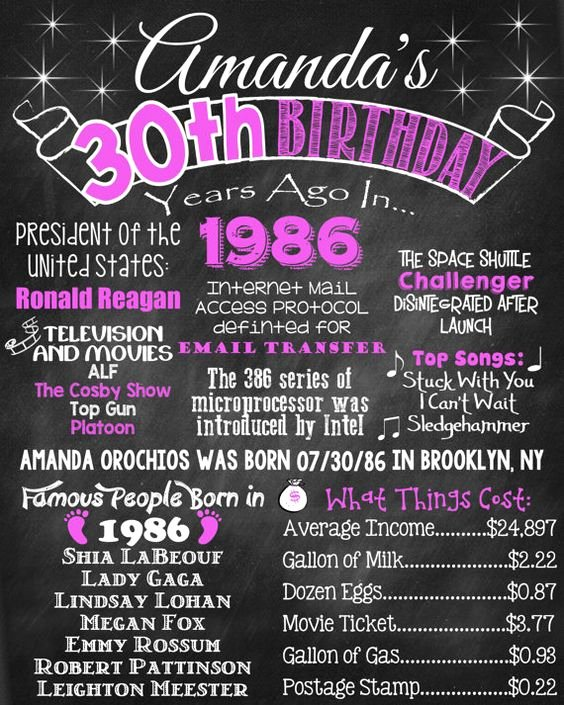 30th Birthday Poster Templates Fresh 30th Birthday Chalkboard 1987 Poster 30 Years Ago In 1987
