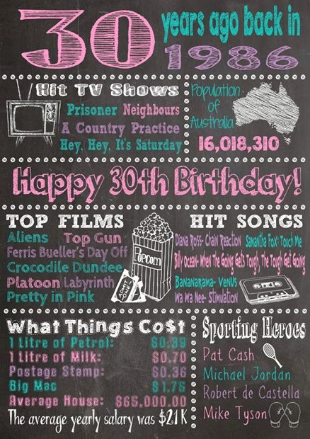 30th Birthday Poster Templates New Motorcycle Digital Printable Artwork Use as A Birthday