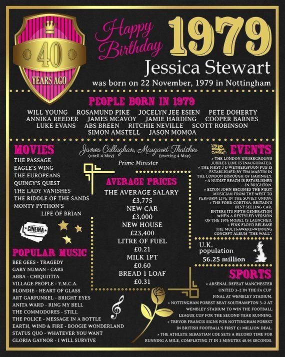 40th Birthday Poster Template Best Of Personalized 40th Birthday Poster 40 Birthday Gift Uk