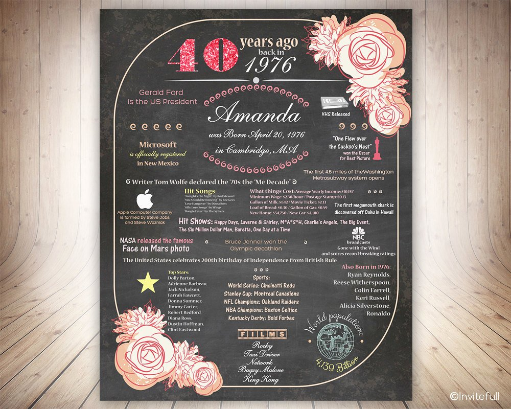 40th Birthday Poster Template Luxury 40th Birthday Poster On Chalkboardpersonalized 1976 by