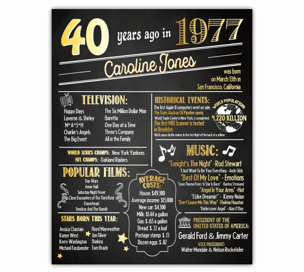 40th Birthday Poster Template Luxury 40th Birthday Poster Personalized 40th Birthday