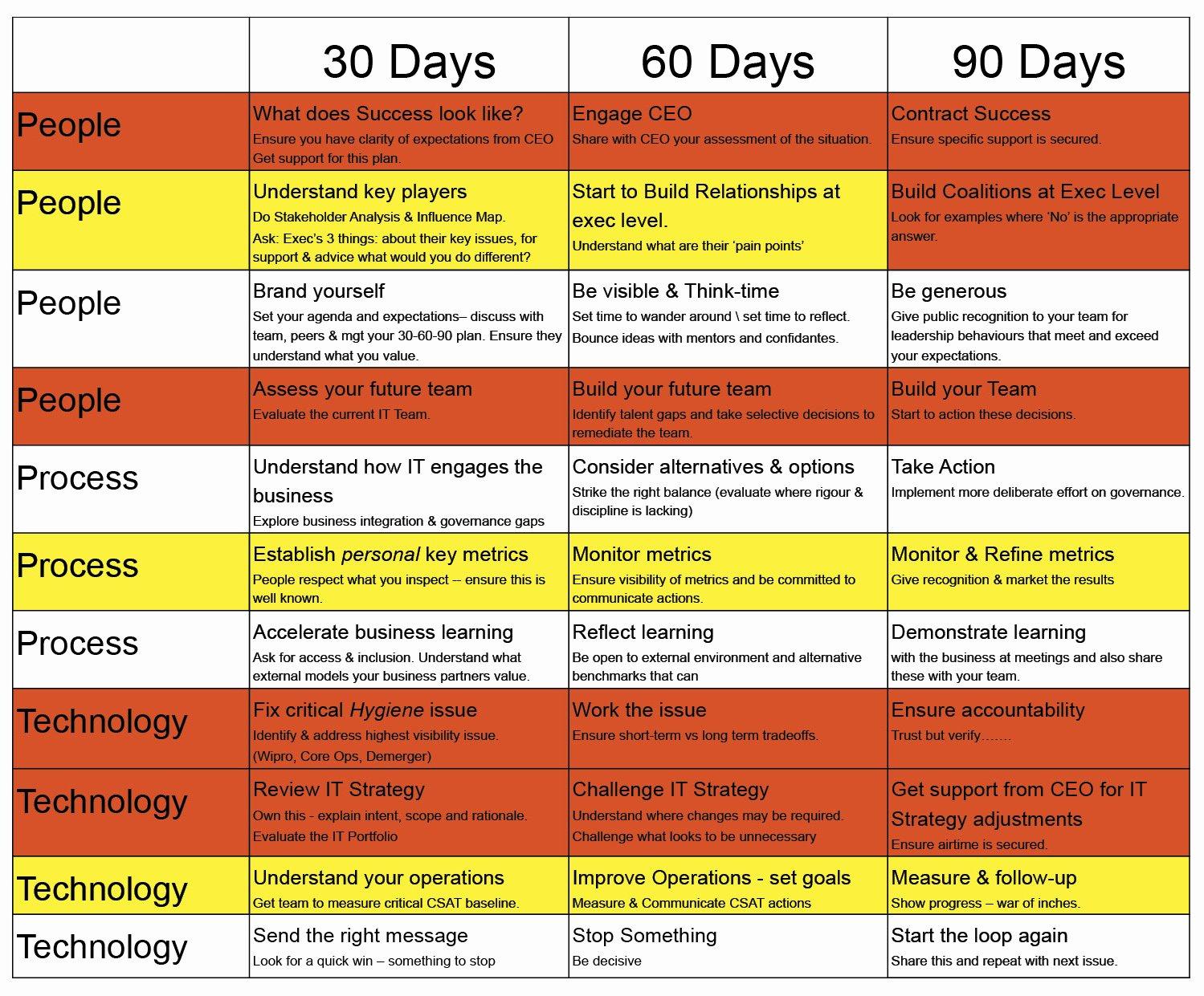 90 Day Plan Examples Elegant My First 90 Days as A Cio Cio