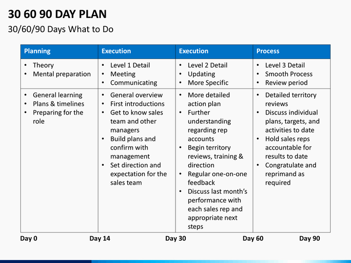 90 Day Plan Examples Fresh 30 60 90 Day Plan Powerpoint Template