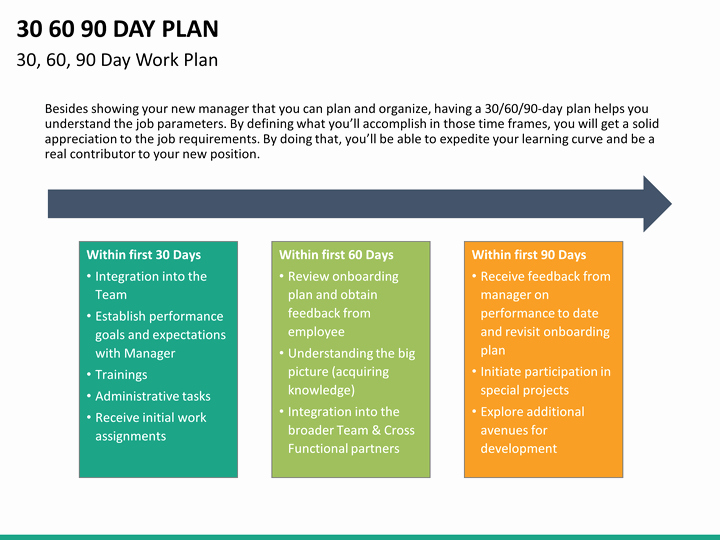 90 Day Plan Examples Unique 30 60 90 Day Plan Powerpoint Template