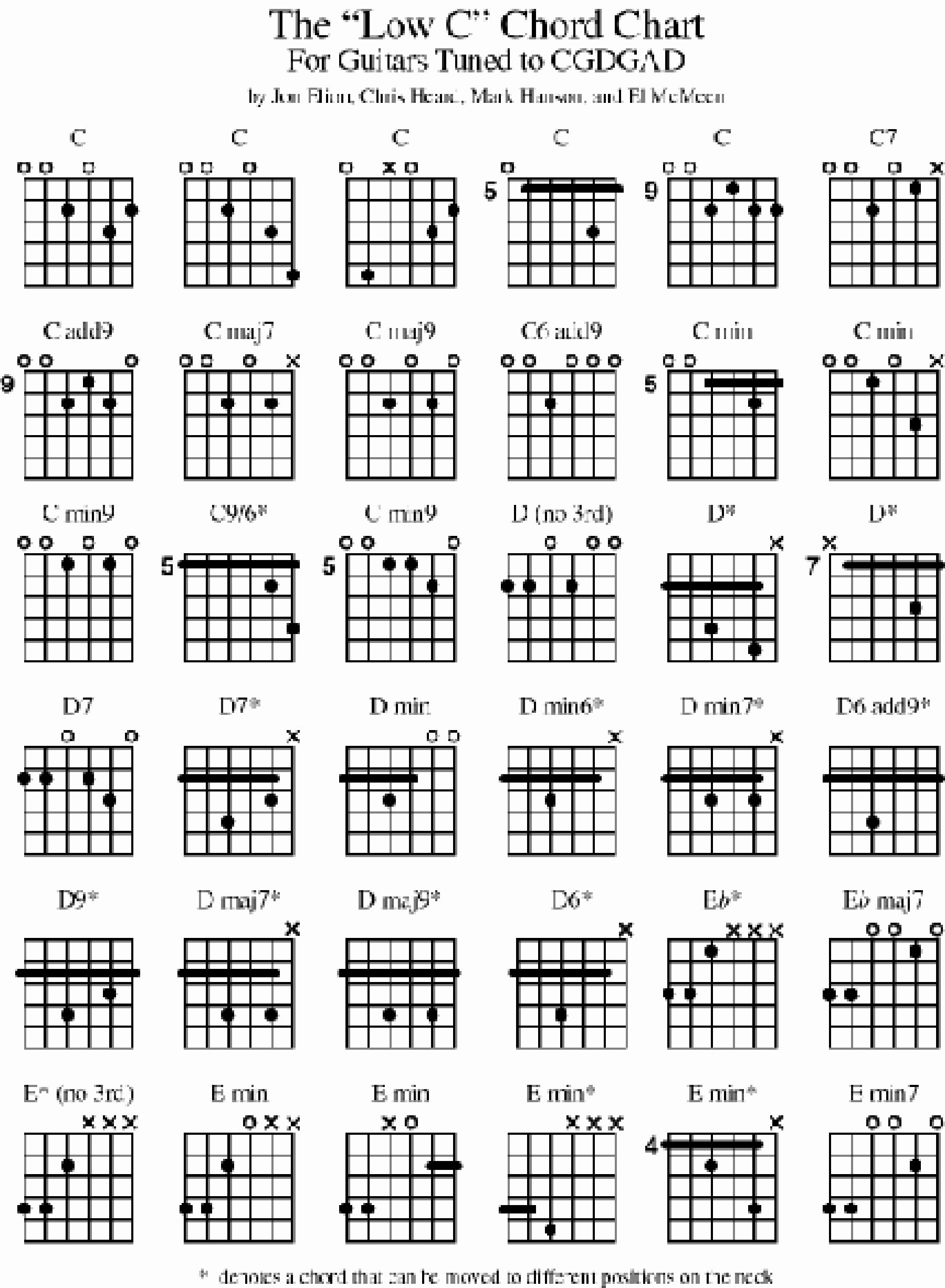 Acoustic Guitar Cord Chart Beautiful Open C Tuning the Acoustic Guitar forum