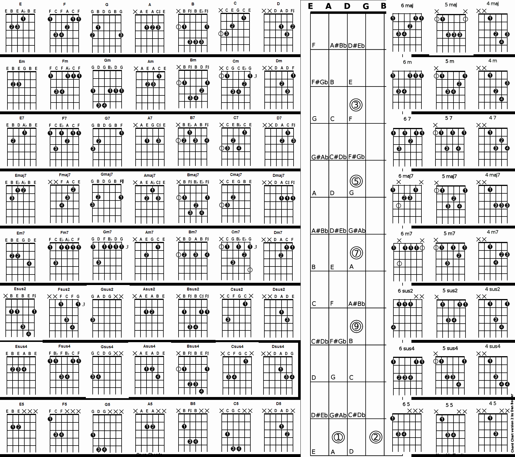 Acoustic Guitar Cord Chart Best Of Chord Chart Acoustic Guitar Chord Chart