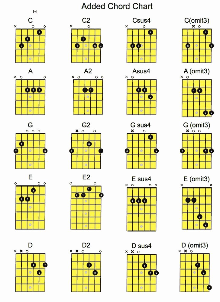 Acoustic Guitar Notes Chart Lovely Pin by Luisito Matibag On Chord In 2019