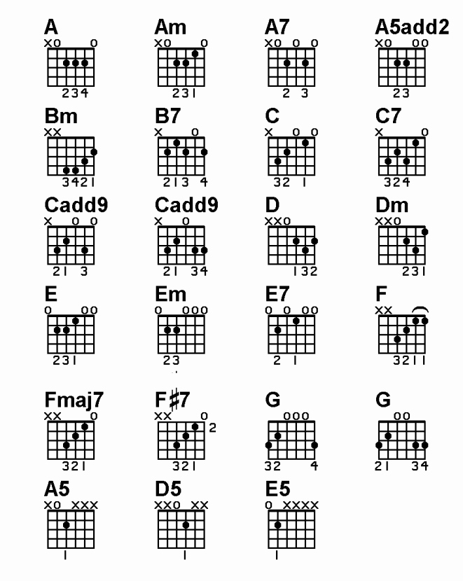 Acoustic Guitar Notes Chart Luxury Chord Chart On Acoustic Guitar Basic Lesson Guitar Smart