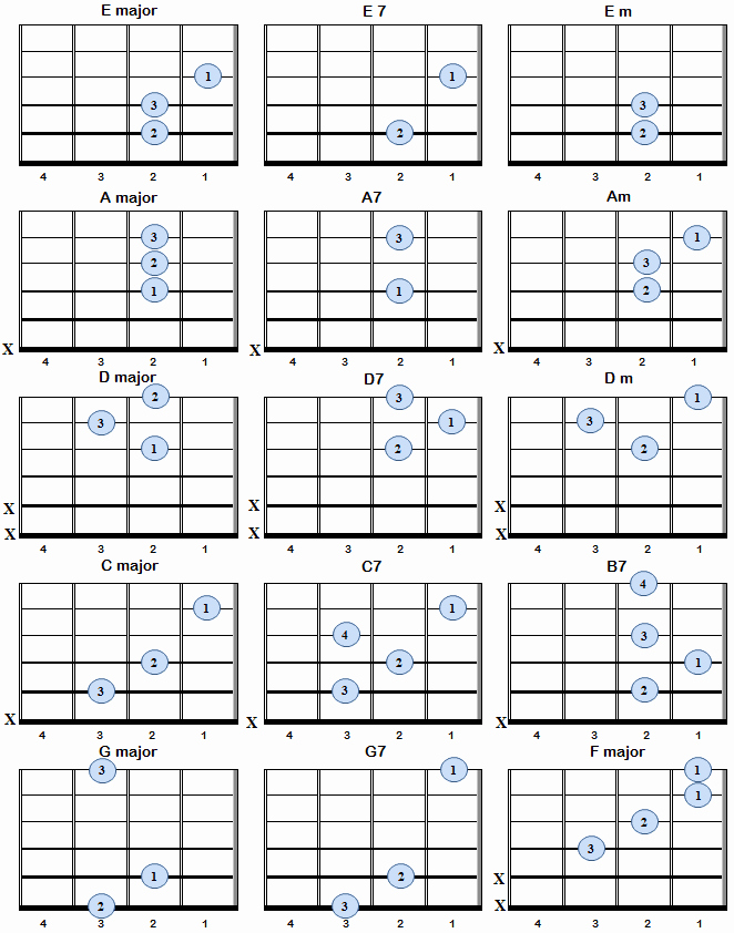 Acoustic Guitar Notes Chart Unique Basic Guitar Chords for Left Handed Players