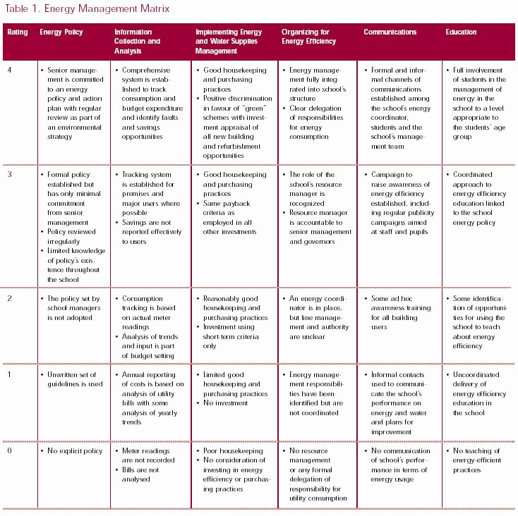 Action Plan Template for Managers Lovely 26 Of Annual Training Plan Template