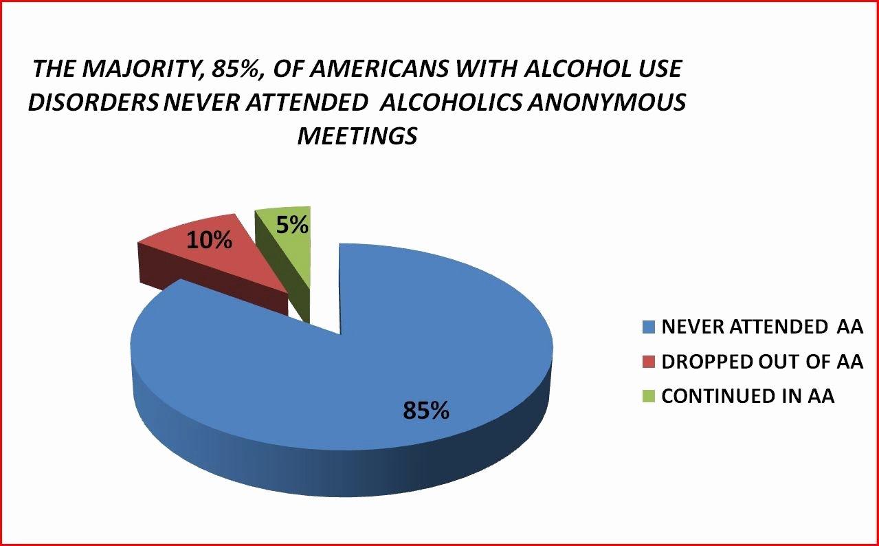 Alcoholics Anonymous attendance form Fresh Characteristics Of Alcoholics Anonymous Membership 1992