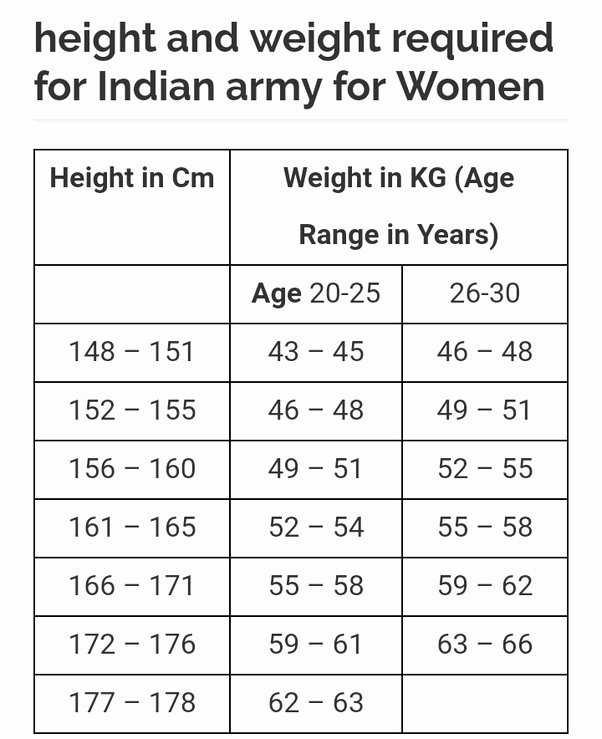 Army Height and Weight Female Best Of What is the Weight and Height Required for A Female In the