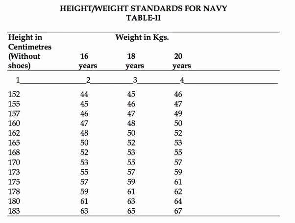Army Height and Weight Female Elegant Military Weight Requirements for Females – Blog Dandk