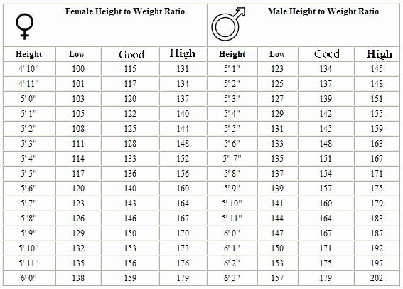 Army Height and Weight Female Luxury News and Guides My Green Corner Height Weight Chart