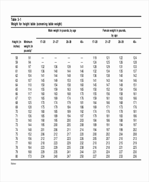 Army Weight and Tape Beautiful Army Weight Chart
