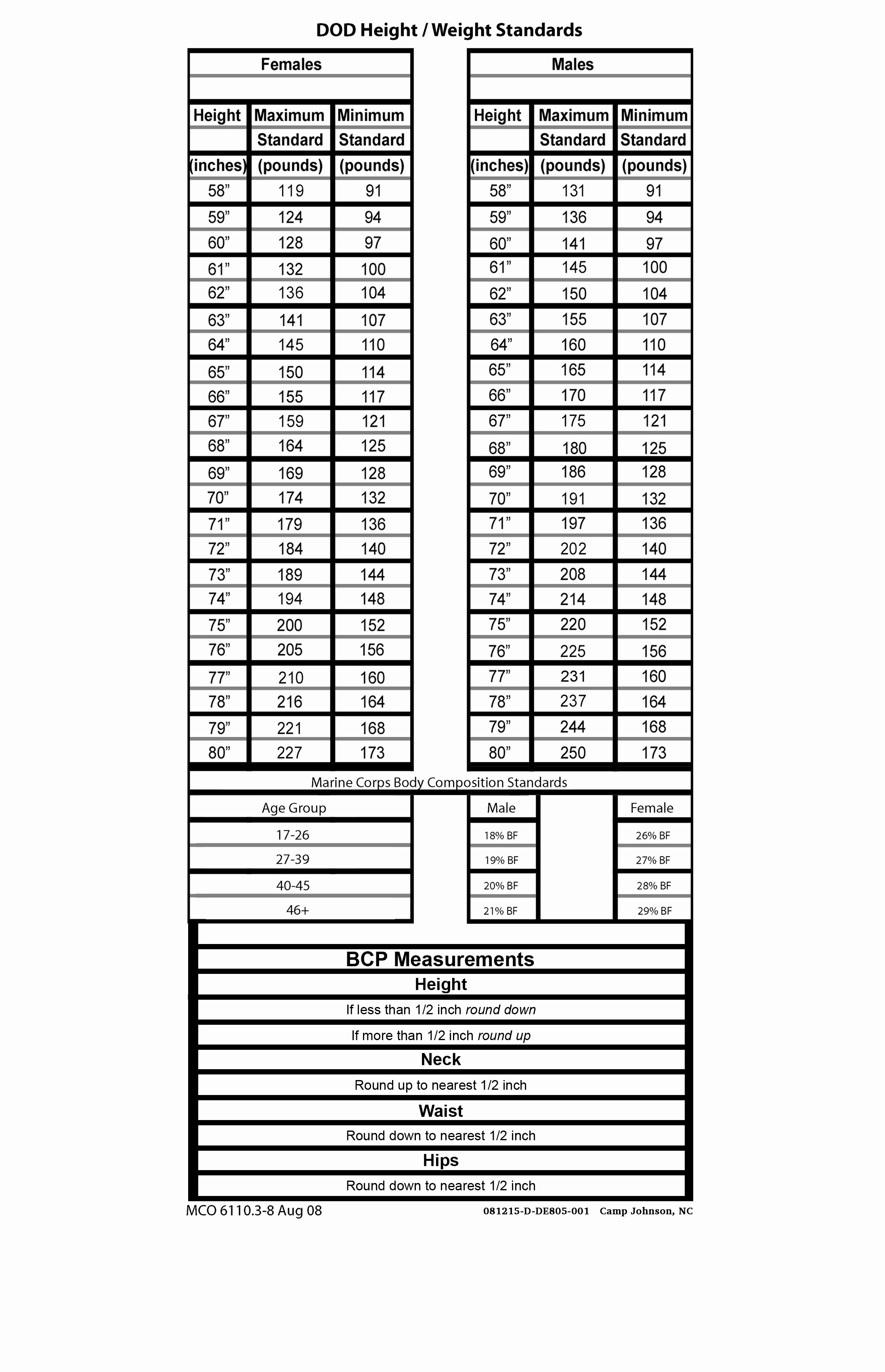 Army Weight and Tape Elegant Marine Corps Height and Weight Tape Chart