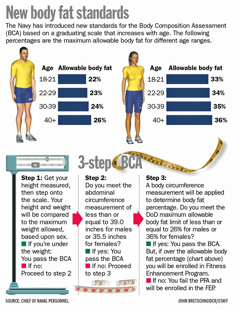 Army Weight and Tape Inspirational New Body Fat Rules Big Changes to Navy Bca