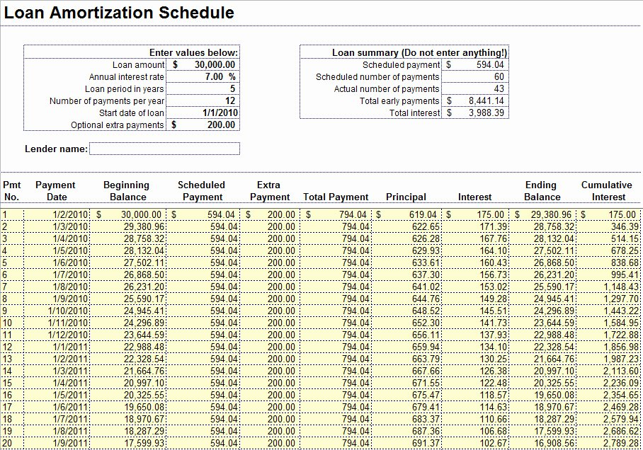 Auto Amortization Schedule Excel Fresh Loan Amortization Schedule In Excel