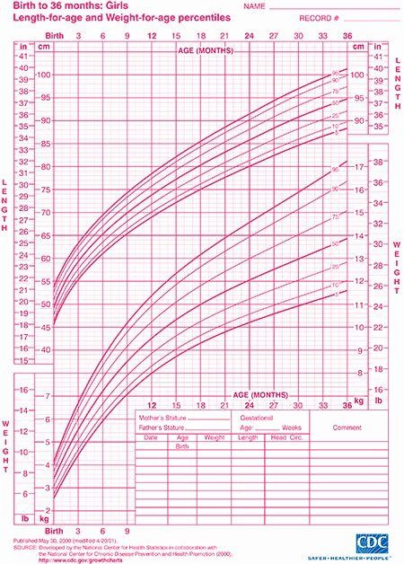 Baby Growth Rate Calculator Best Of Child Growth Charts Height Weight Bmi & Head Circumference