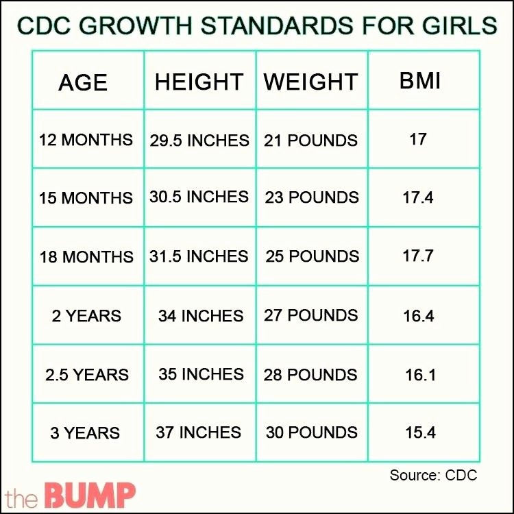 Baby Growth Rate Calculator Best Of Growth Chart Girls – Spotproperty