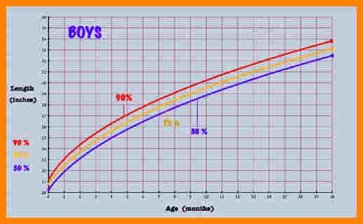 Baby Growth Rate Calculator Elegant 8 Infant Growth Chart Calculator