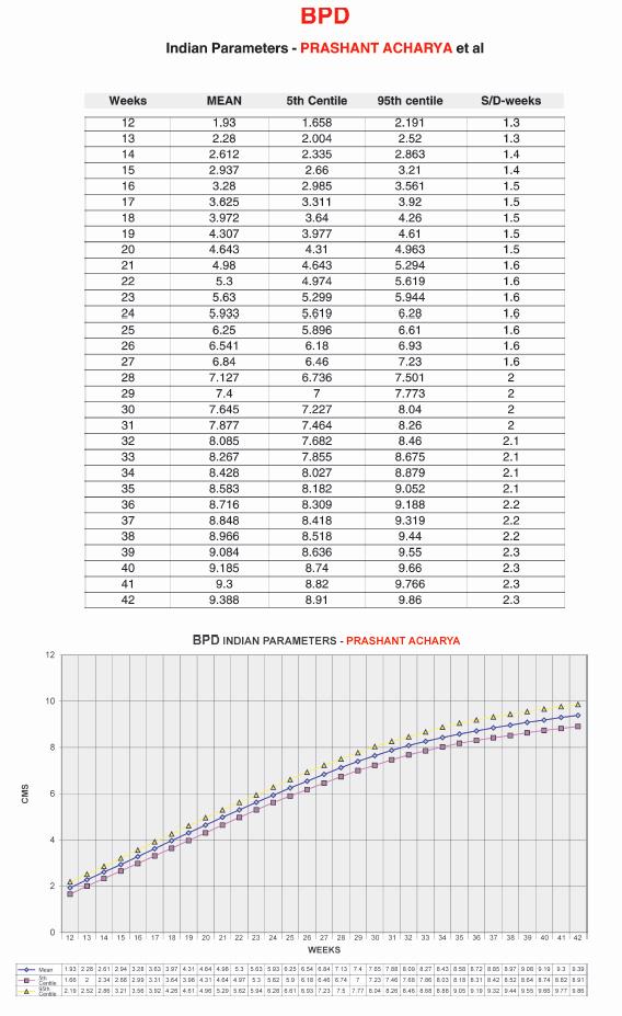 Baby Growth Rate Calculator Fresh Fetal Weight Percentile Calculator Kg – Blog Dandk