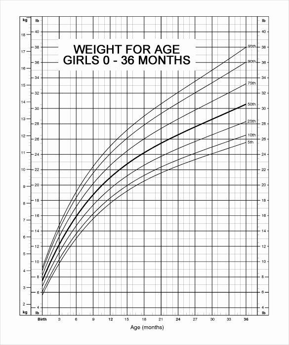 Baby Growth Rate Calculator Luxury Growth Chart Girls Calculator