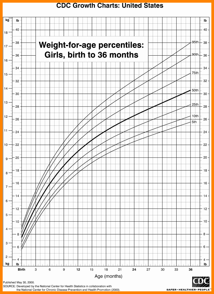 Baby Growth Rate Calculator New 8 Infant Growth Chart Calculator