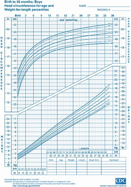 Baby Weight and Length Chart Best Of Child Growth Charts Height Weight Bmi & Head Circumference