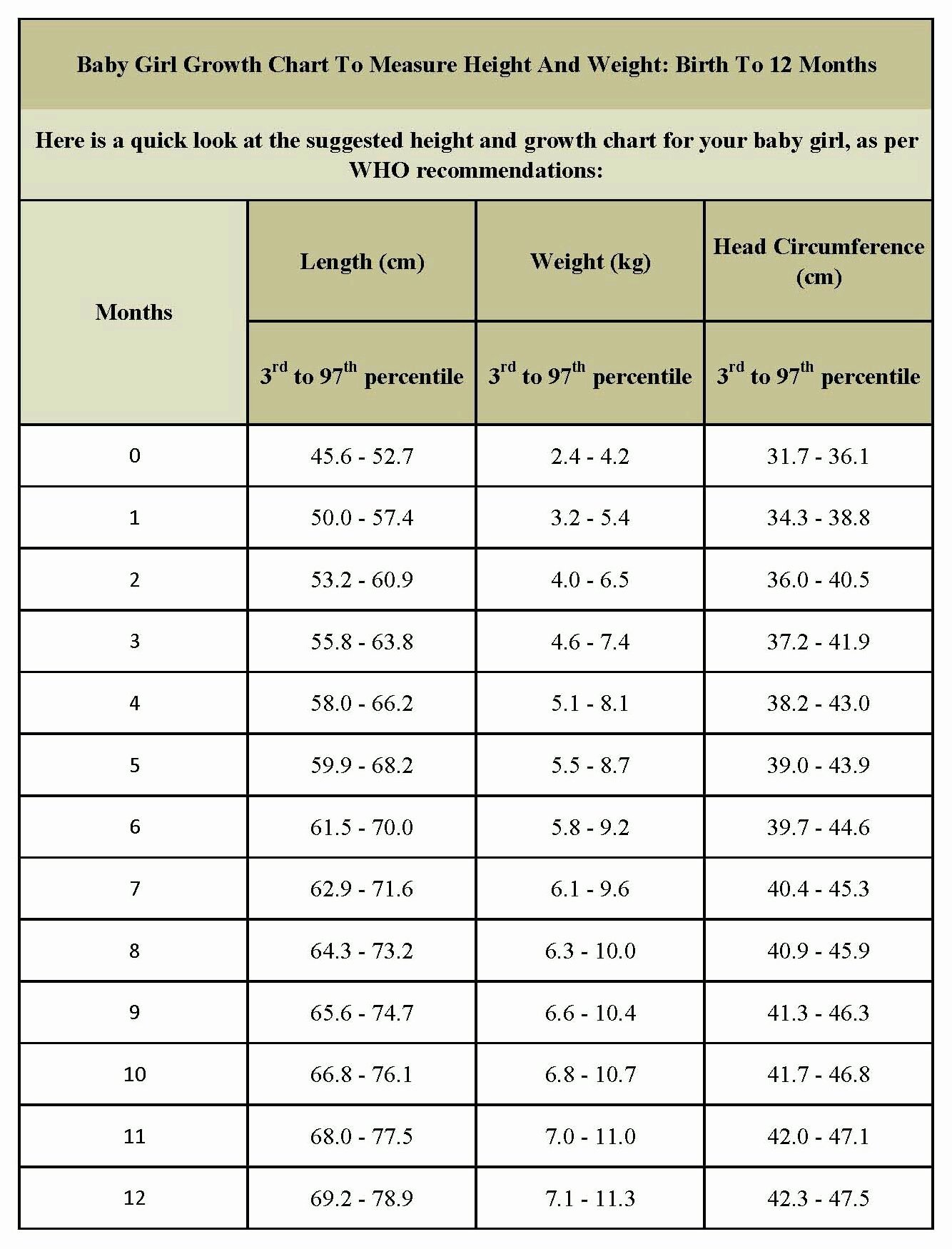 Baby Weight and Length Chart Elegant Could Anyone Post the Height Weight Head Circumference