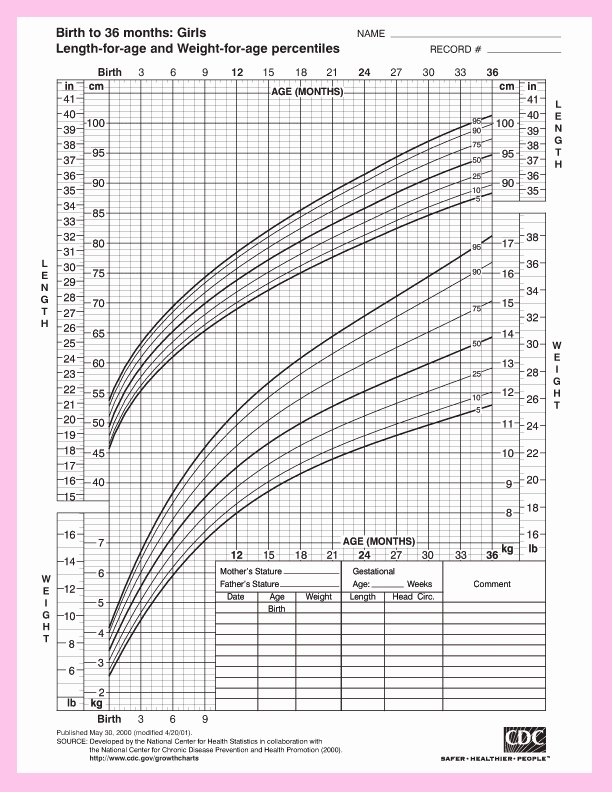 Baby Weight and Length Chart Elegant Height and Weight Chart for Baby Girls From the Center for