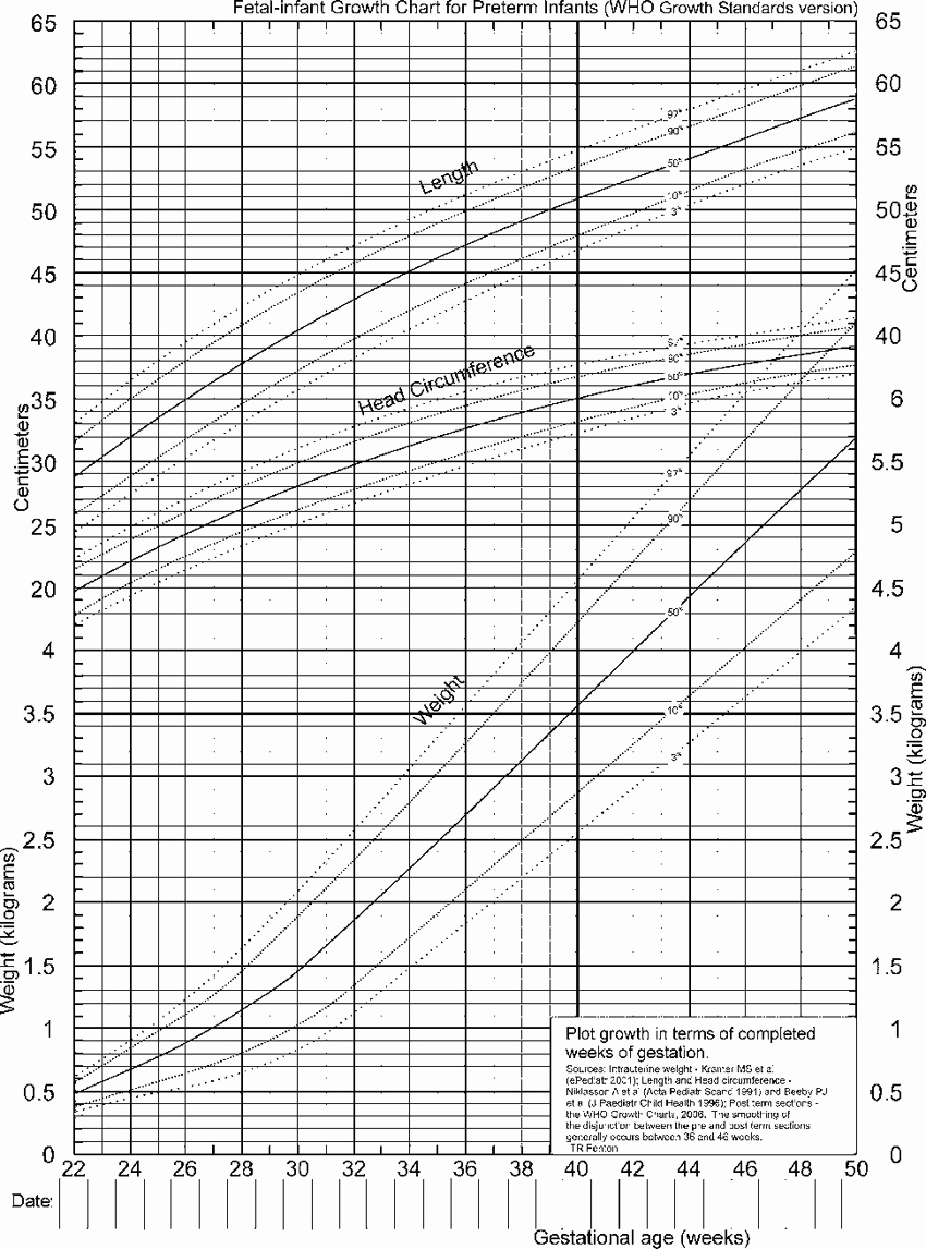 Baby Weight and Length Chart Fresh 5 Fenton S Growth Chart for Very Low Birth Weight Vlbw