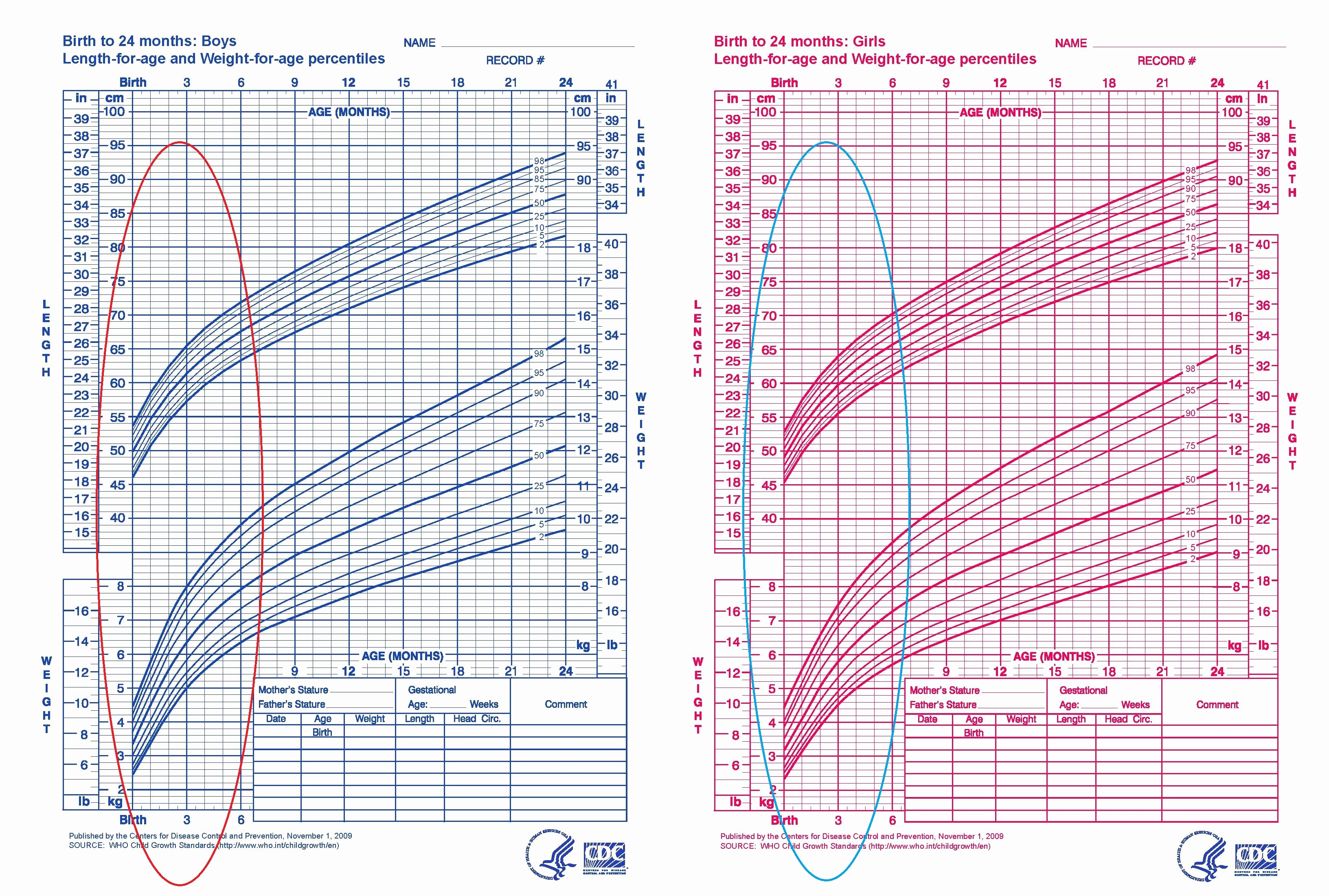 Baby Weight and Length Chart Fresh Birth Body Weight to Length Ratio
