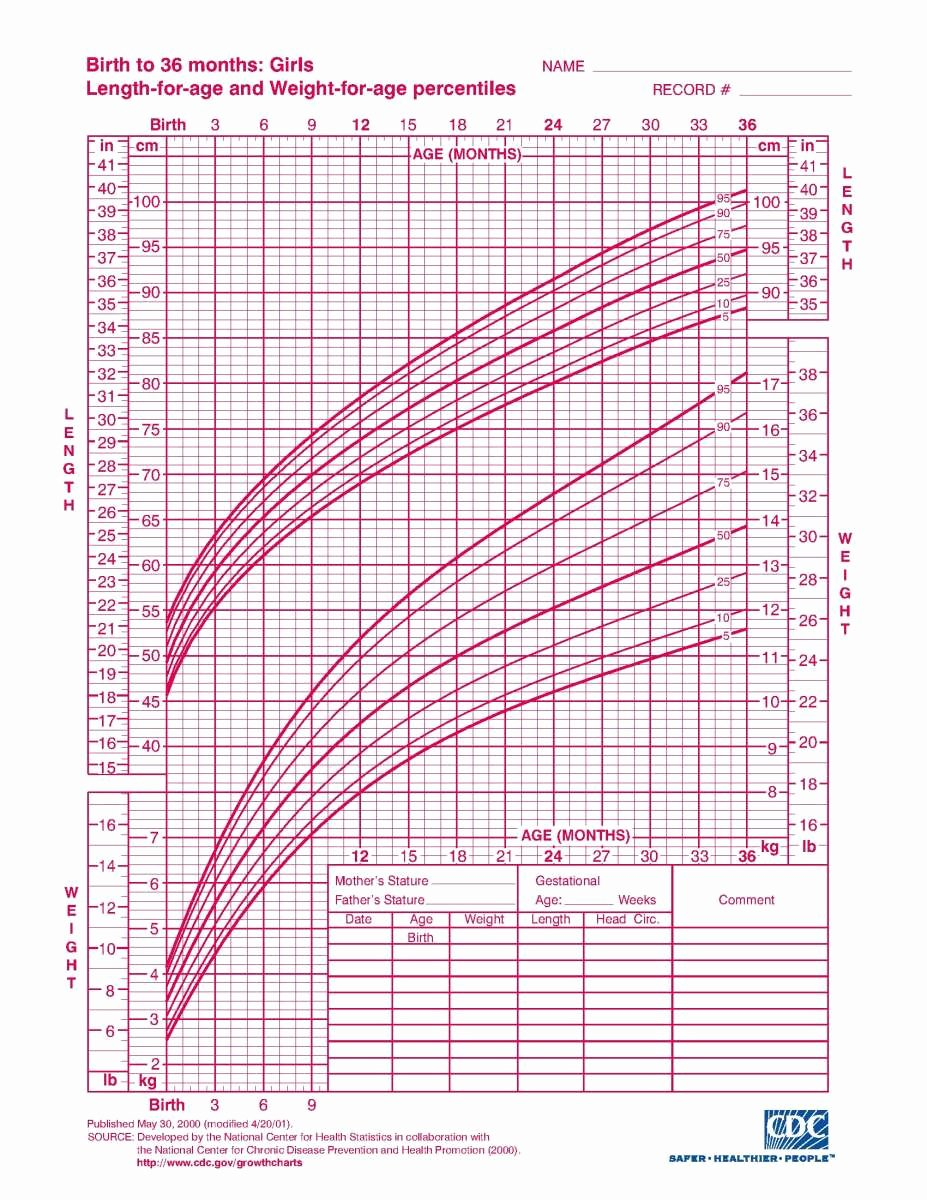 Baby Weight and Length Chart Fresh Interpreting Infant Growth Charts