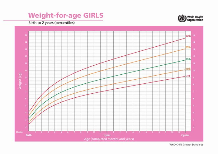 Baby Weight and Length Chart Inspirational Average Growth Patterns Of Breastfed Babies • Kellymom
