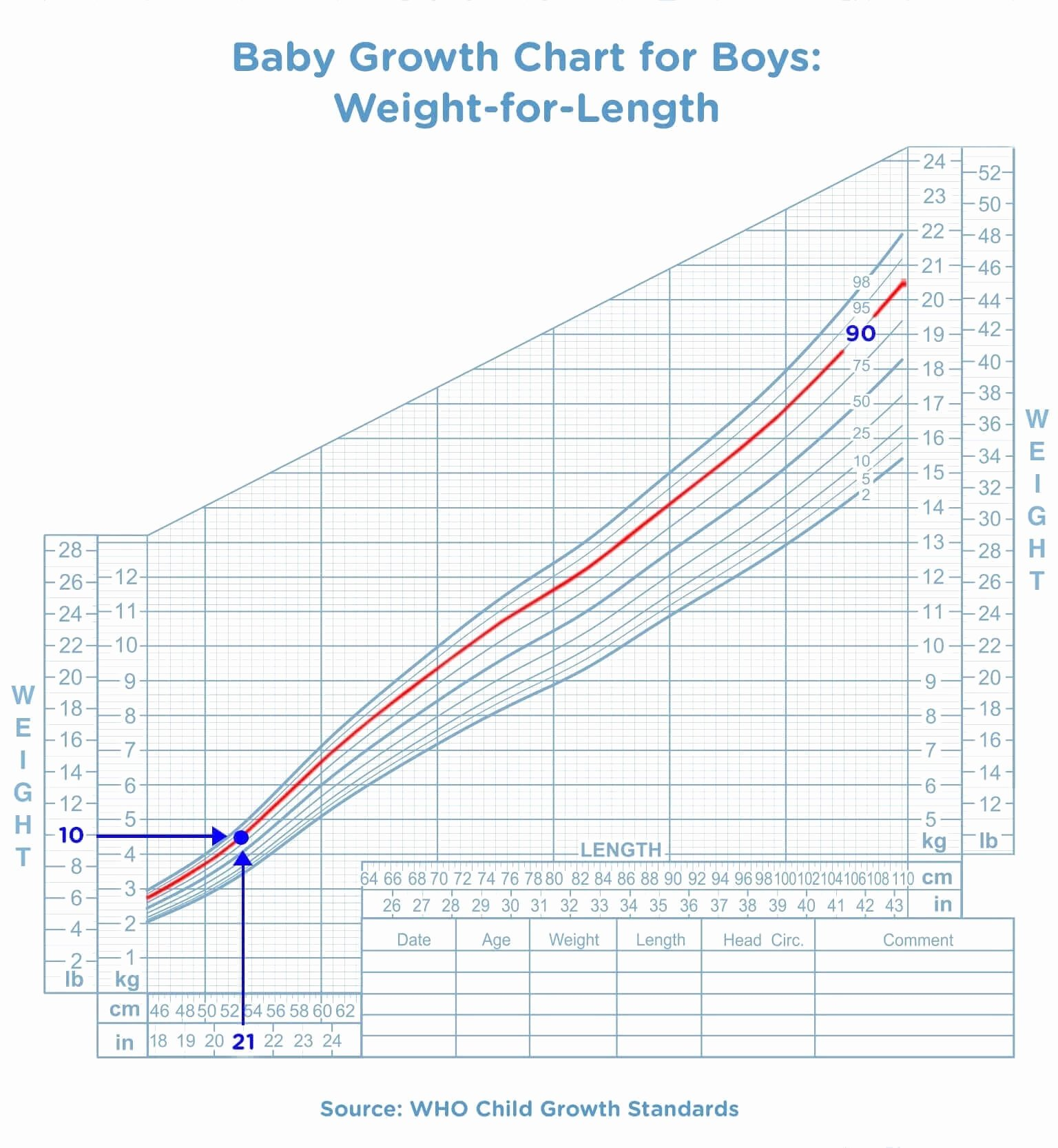 Baby Weight and Length Chart New Baby Growth Chart the First 24 Months